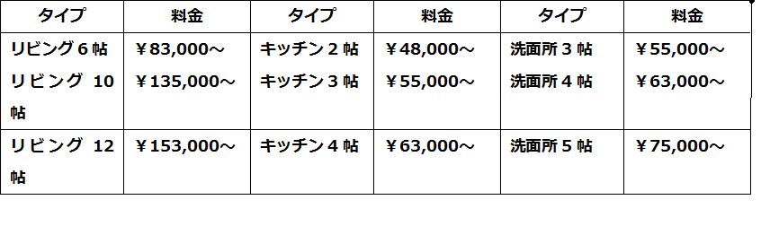 フローリング張替え費用の目安表