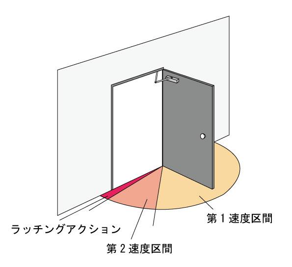 調整弁の区間
