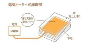 電気ヒーター式床暖房