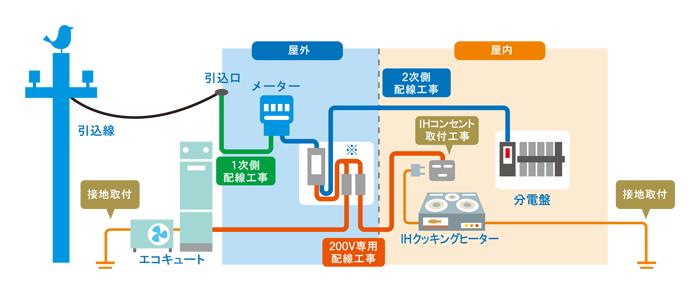 幹線・分電盤・主幹ブレーカー交換