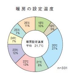 暖房の設定温度