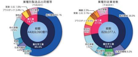 愛知製造品グラフ