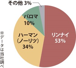 ガスコンロ市場グラフ