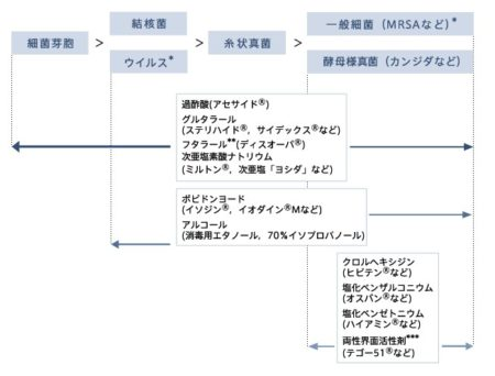 消毒薬選び図