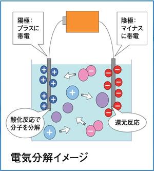 電気分解イメージ